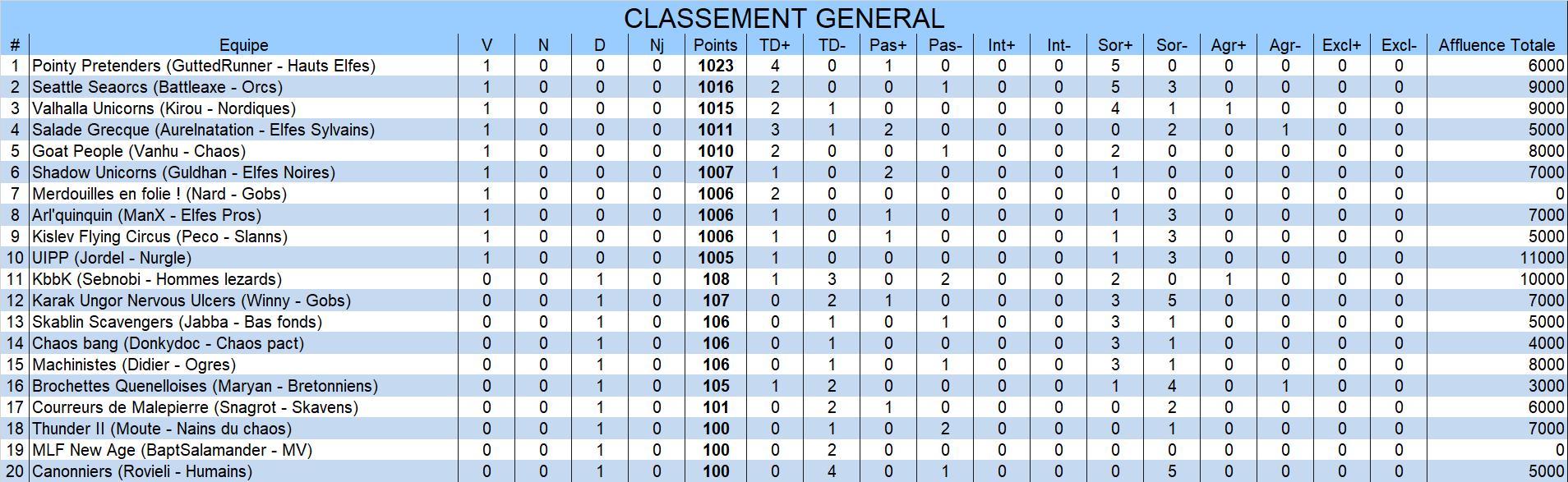 Classement général General1