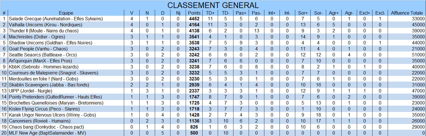 Classement général General5